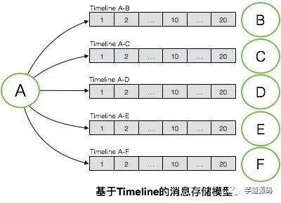 如何设计与实现一个 IM 消息系统?