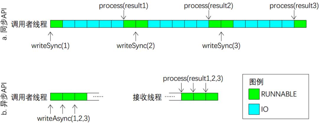 JAVA语言异步非阻塞设计模式(原理篇)