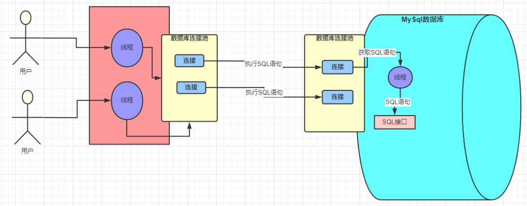 阿里二面: 详解一条 SQL 的执行过程